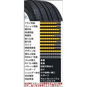 【クリックで詳細表示】NEXEN N7000 215/35R18.Z 84W XL: カー&バイク用品
