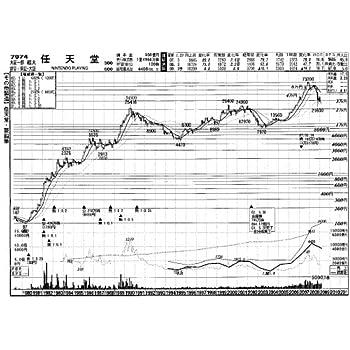 7974任天堂株価: 月足30年 第67集 平成21年度 上期版<21年2月まで収録>